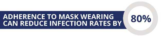 Adherence to mask wearing can reduce infection rates by 80%